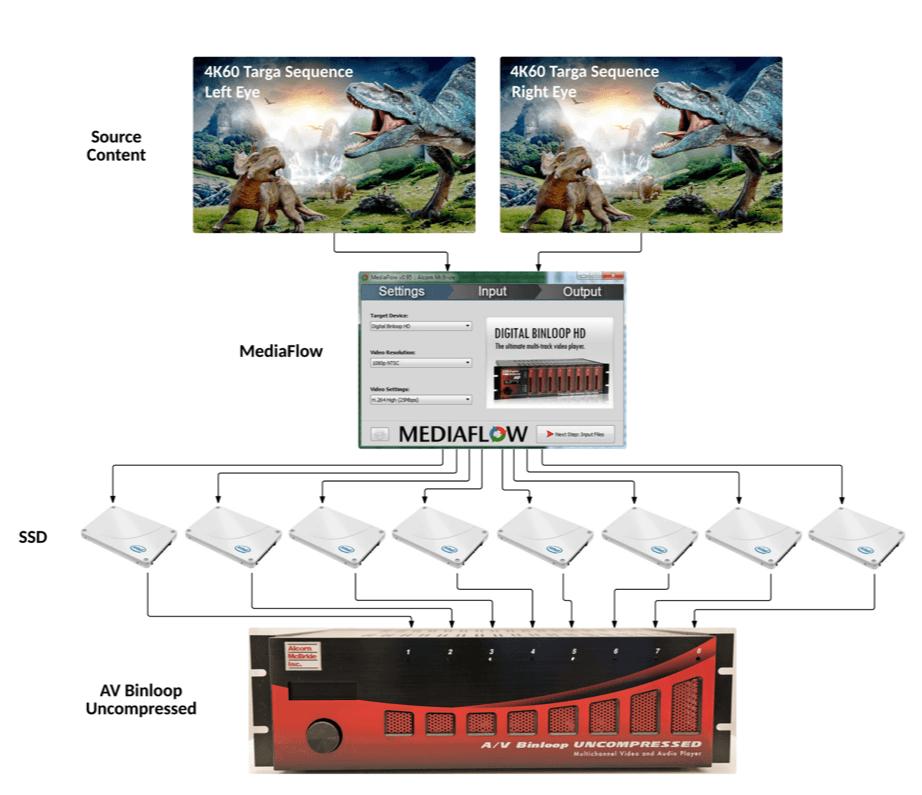 4D Theater - 3D 4K Workflow